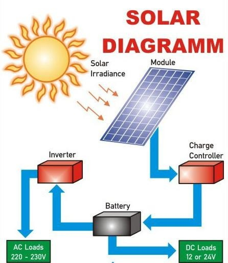 How to solarize your house the complete guide techzim for What is solar power for kids