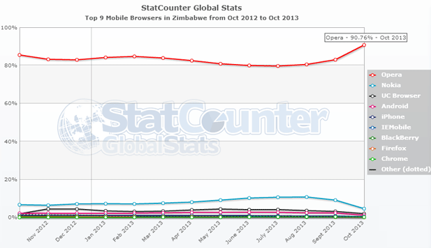 opera mini in zimbabwe usage increases while other browsers decline
