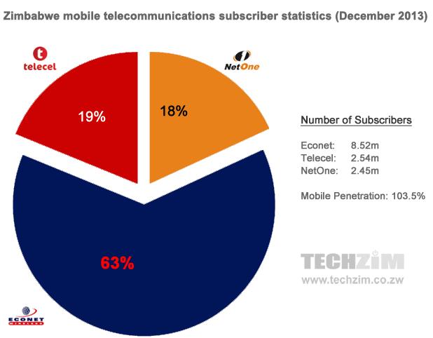 zimbabwe-telecoms-stats-2013