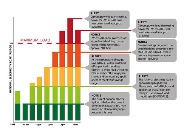ZESA-APP-chart
