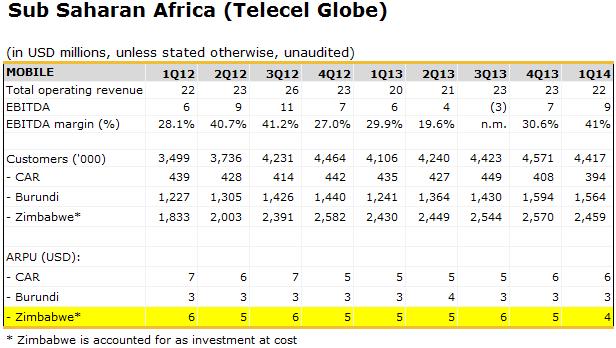 telecel-globe