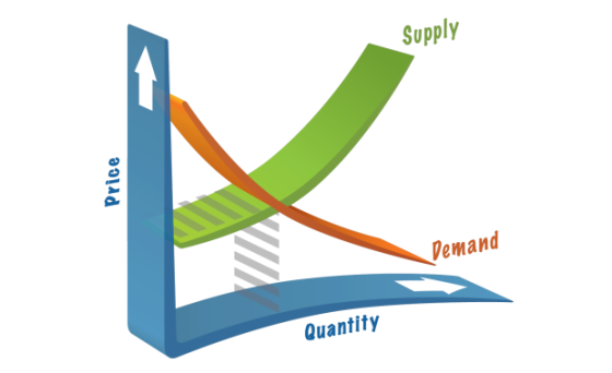 supply and demand the economic strategy When graphing supply and demand together, the equilibrium point is where demand and supply meet if the actual price is above the equilibrium price, there is a surplus of the product.