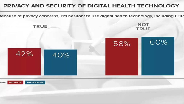 privacy and security of digital health