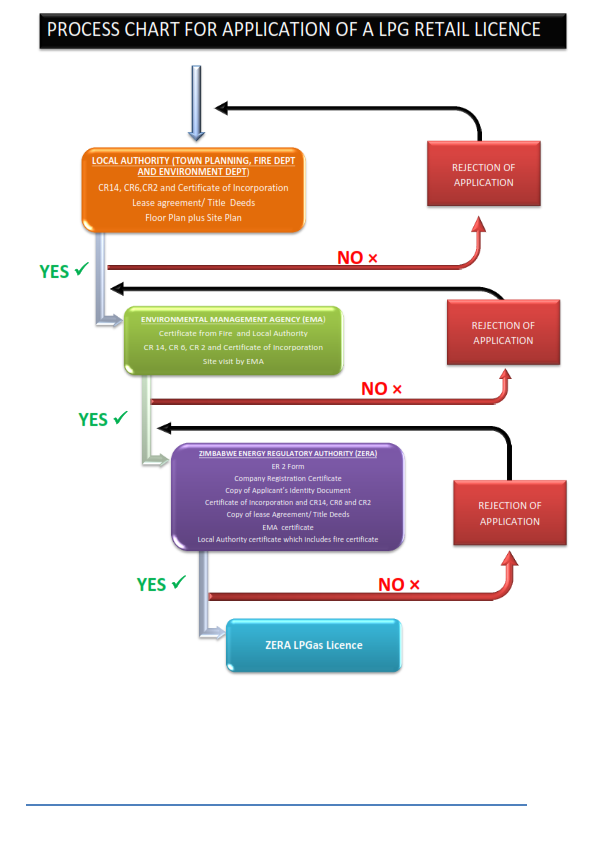 The process involved with getting an LP Gas Retailer's licence