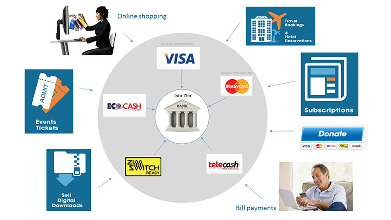 Cash Crisis Solutions, E-commerce Zimbabwe, Online trading