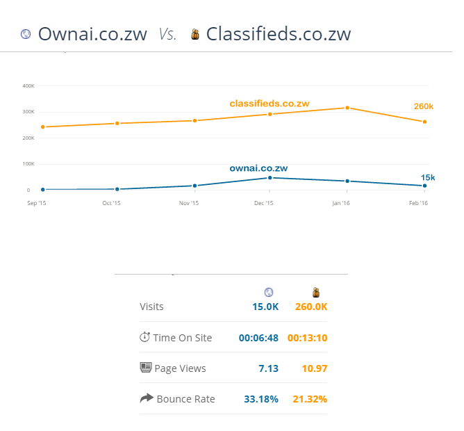 Ownai and Classifieds