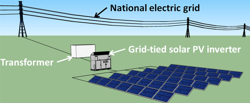 Design Considerations For Utility Solar Farms In Zimbabwe