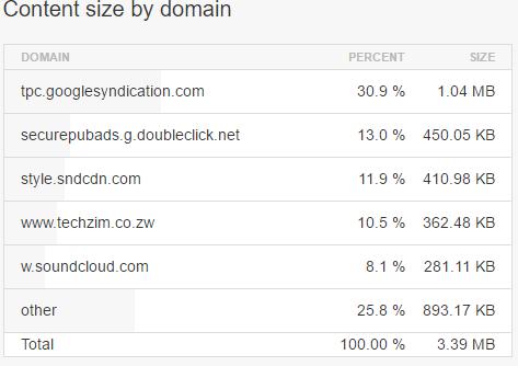 content-size-techzim