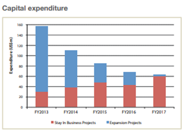 Graph of Zimplats capital expenditures