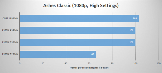 AMD CPU gaming performance test results for Ashes Classic at 1080p