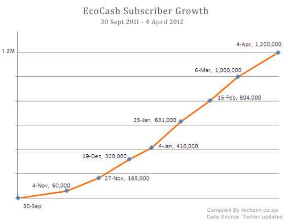 Ecocash Subscriber Growth (Sept 2011 - April 2012)