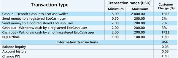 So How Much Does It Cost To Use Ecocash