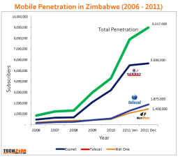Mobile Penetration in Zimbabwe (2006-2011)