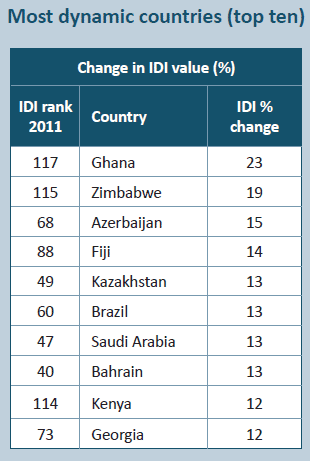 The World's most dynamic countries in IDI