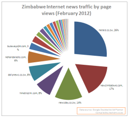 Internet news readership