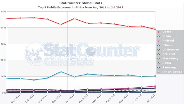 Top 9 mobile web browsers in Africa  Opera and Nokia on the decline