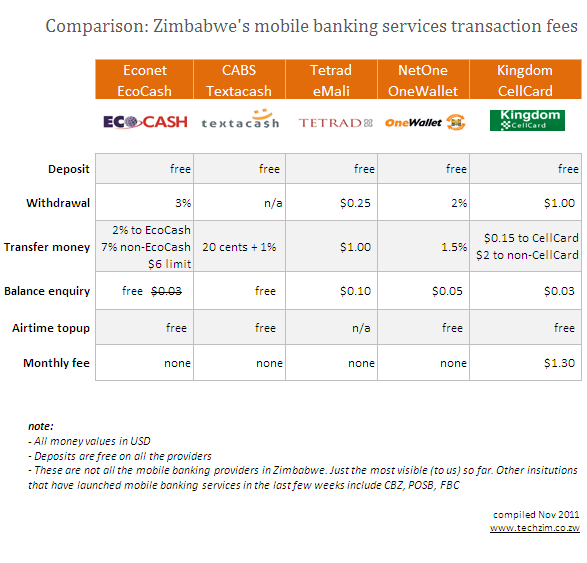 Comparison: Zimbabwe's mobile banking services transacting ...