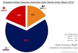 Zimbabwe Mobile telecoms stats, Market Share (march 2012)