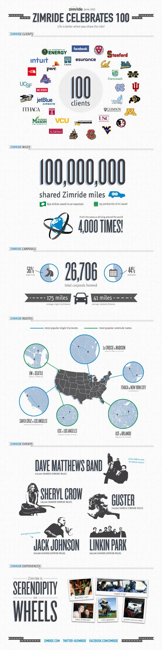 zimride-100-infographic