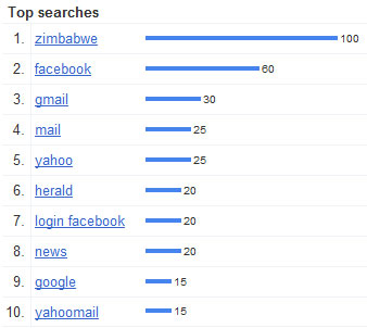 Google Zimbabwe Top Searches for 2010